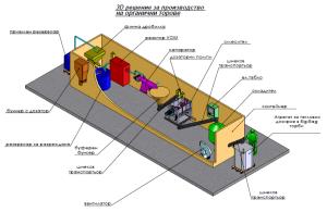 Projects - GEORGI ILIEV ENGINEERING